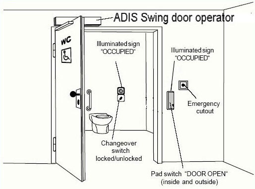 ADIS automatic toilet doors diagram